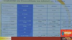 Как звонить из-за границы — сравнение мобильных операторов. Tez GSM, TravelSim, Altitel, Eurica